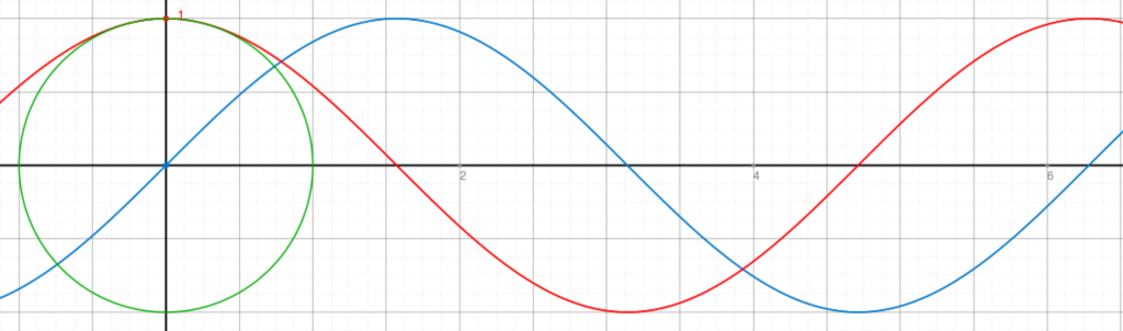 sin wave and cos wave superimposed