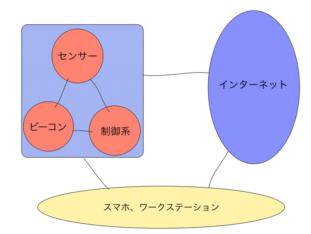 ノード間の接続が確立されたIoT